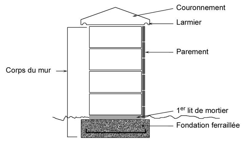 ma onnerie paysag re. Black Bedroom Furniture Sets. Home Design Ideas